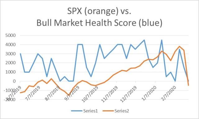 Bull Market Health Score for 2-28-2020