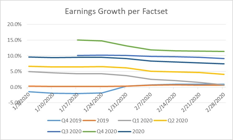 FactSet Earnings Data as of 2-28-2020