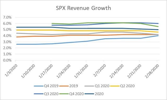 FactSet Revenue Data as of 2-28-2020