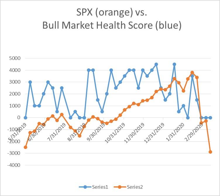 Bull Market Health Score for 3-13-2020 CloseBull Market Health Score