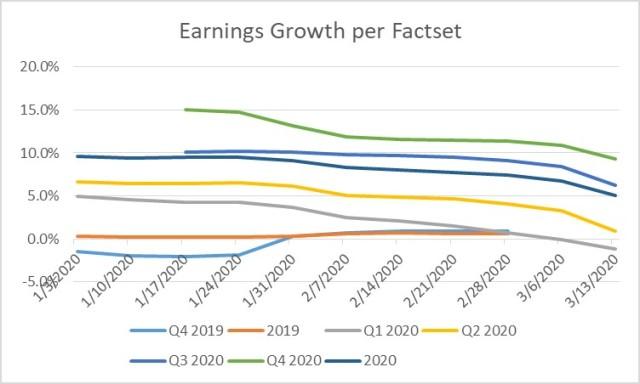 FactSet Earrnings Data