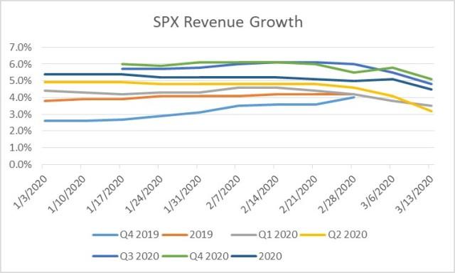 FactSet Revenue Data in decline.
