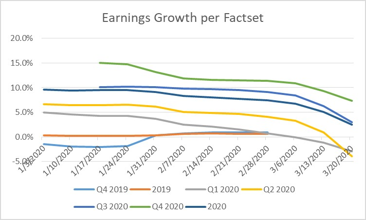 Earnings Growth for SP500 Index per Factset