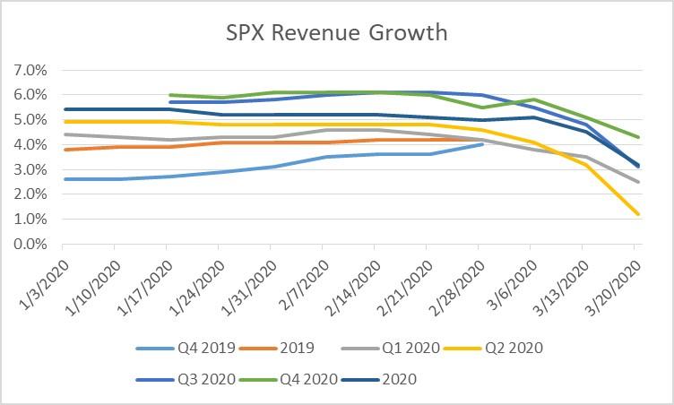 FactSet Revenue estimates. Have not yet turned negative.