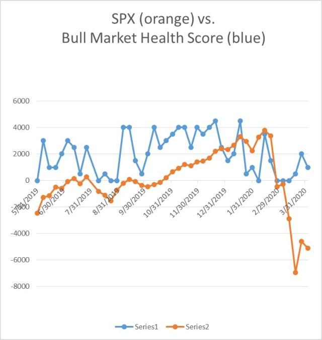 Bull Market Health Score Update for 4-03-2020