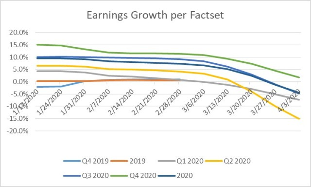 2020 Earnings Falling with Rebound Expected in Q4