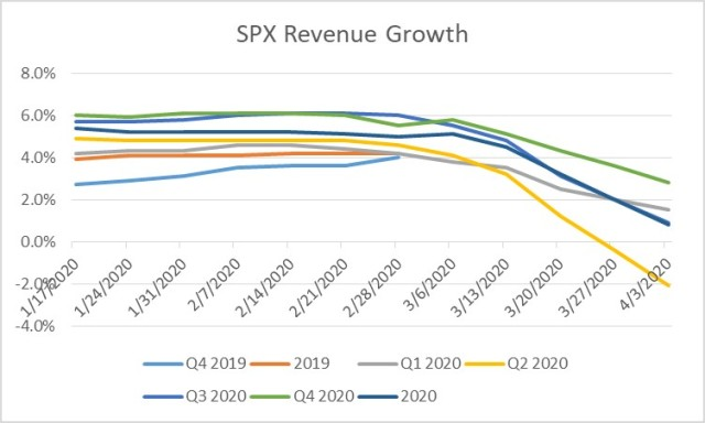 Revenue Growth to Turn Negative in Q2 but Rebound in Q3 and Q4.