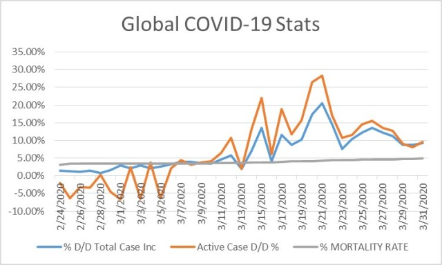 Global Coronavirus Update: Rate of Increase Slowing?