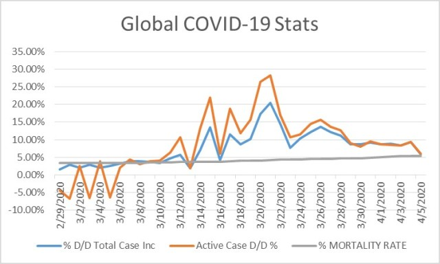 Coronavirus Day Over Day Active Case % Increase Fever MAY Have Broken