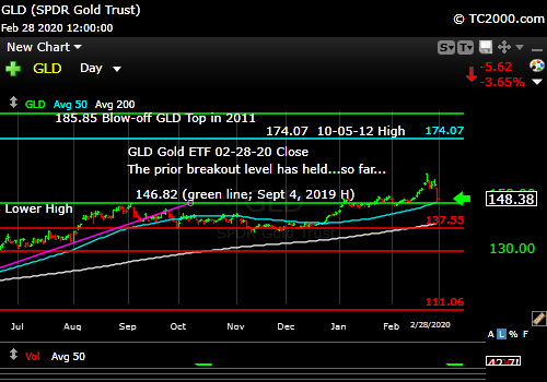 Market timing the gold ETF (GLD). Gold gave up its stretch too, which often happens when liquidity becomes the theme.