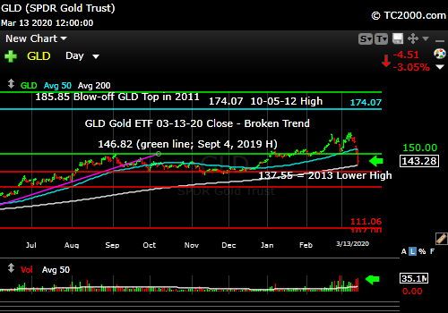 Market timing the gold ETF (GLD). Broken trend.