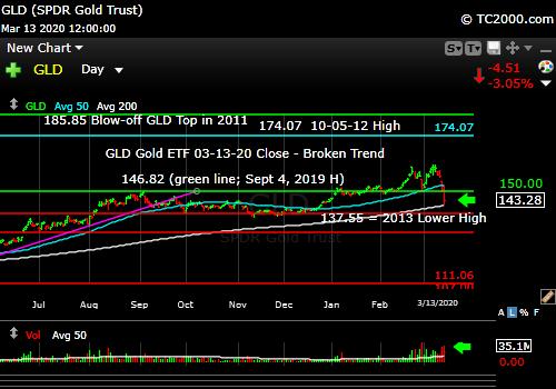 Market timing the gold ETF (GLD). Broken trend.