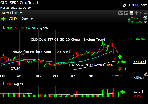 Market timing the gold ETF (GLD). Can gold bounce now or will it break support?