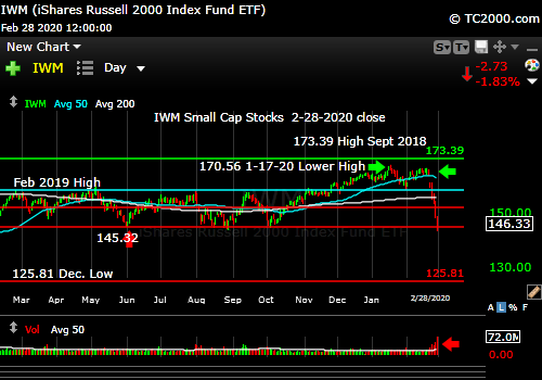 Market timing the U.S Small Cap Index (IWM, RUT). Small caps lead down as usual.