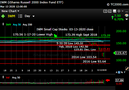 Market timing the U.S Small Cap Index (IWM, RUT). The worst of the bunch.