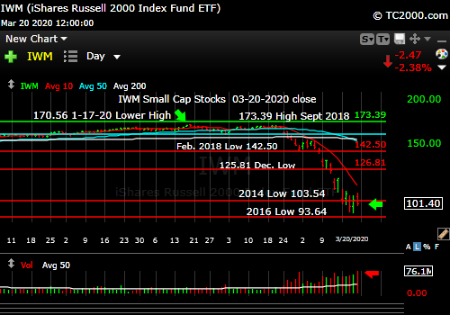 Market timing the U.S Small Cap Index (IWM, RUT). Stay out for now.