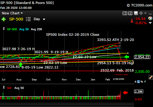 Market timing the SP500 Index (SPY, SPX). Big red wave along with a Volatility Volcano.