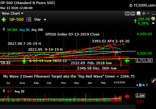 Market timing the SP500 Index (SPY, SPX). Big Bear Market is here.