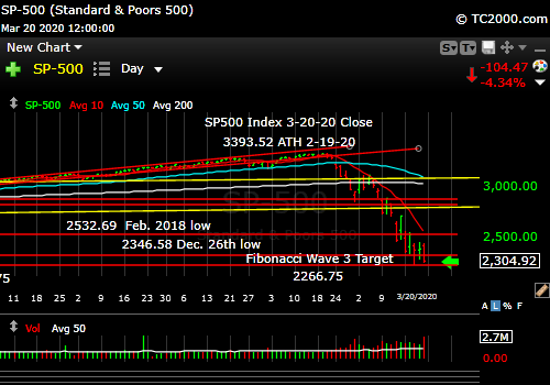Market timing the SP500 Index (SPY, SPX). A Big Bear Market is here.