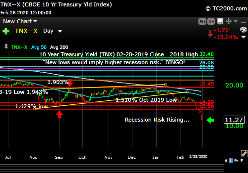 Market timing the US 10 Year Treasury Yield (TNX, TYX, TLT, IEF). Falling Rate Shock!