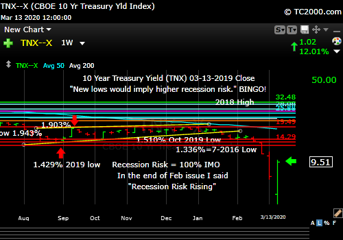 Market timing the US 10 Year Treasury Yield (TNX, TYX, TLT, IEF). Rate crash with a bounce.