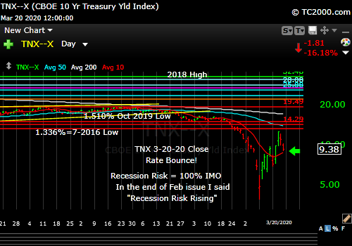 Market timing the US 10 Year Treasury Yield (TNX, TYX, TLT, IEF). Rates rising in counter trend bounce.
