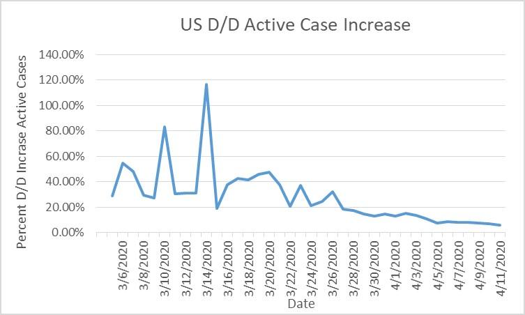 2020-04-11 US Coronavirus Stats