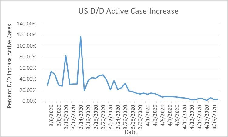 2020-04-20 US Coronavirus Stats