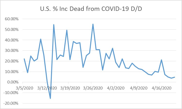 2020-04-20-US % Dead Inc Day Over Day