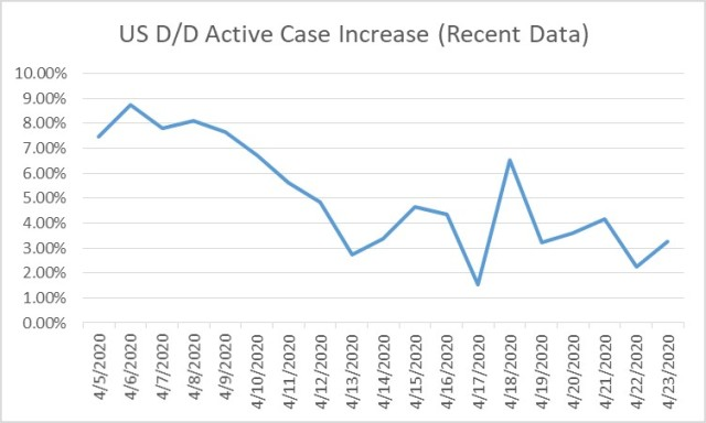 2020-04-23 US COVID-19 D-Over-D Inc Active Case %-Recent Data
