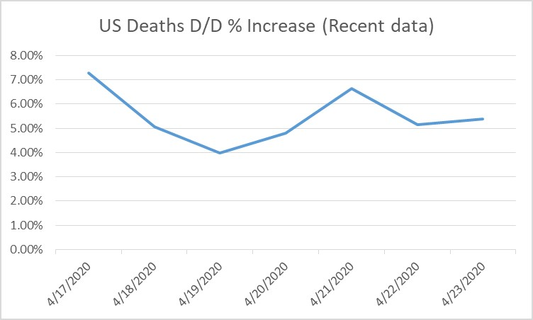 COVID-19 2020-04-23-US % Dead Inc D-Over-D-Recent Data