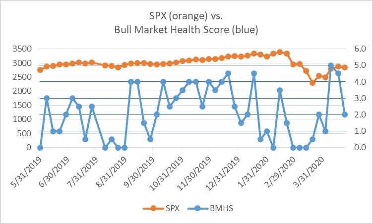 Bull Market Health Score for the 4-24-20 Close