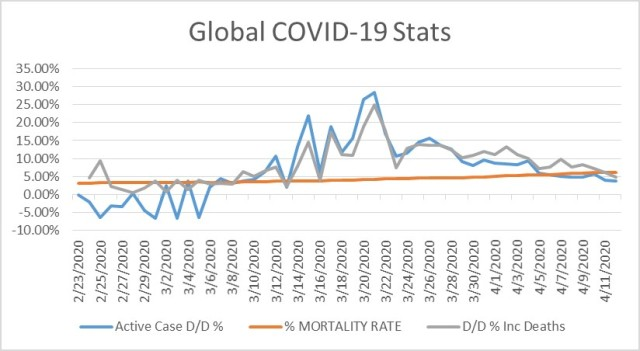Global COVID-19 Stats for 4-12-2020