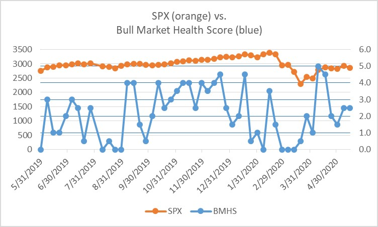 Bull Market Health Score for 5-15-2020