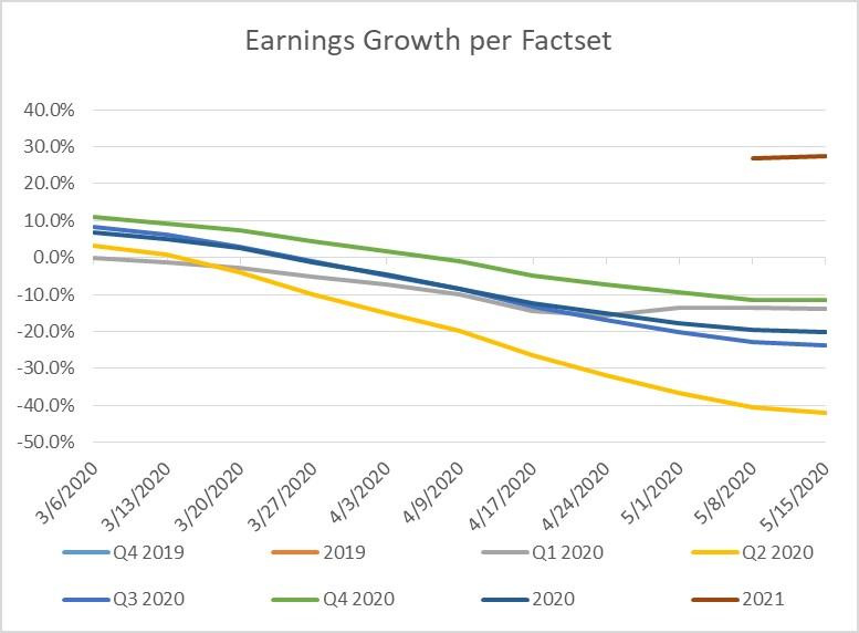 2020-05-15-FactSet U.S. Earnings Data