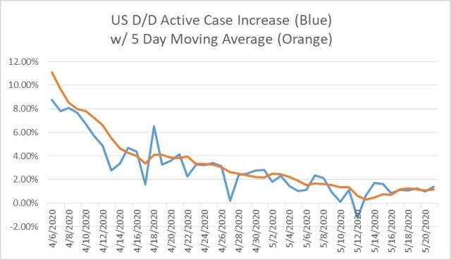 2020-05-21-US COVID-19 Day Over Day Active Case Percentage Increase and 5 Day MAV