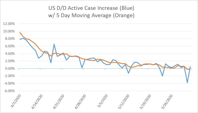 6-01-2020 US COVID19 D-Over-D Inc Active Case %-Recent-5 Day MAV