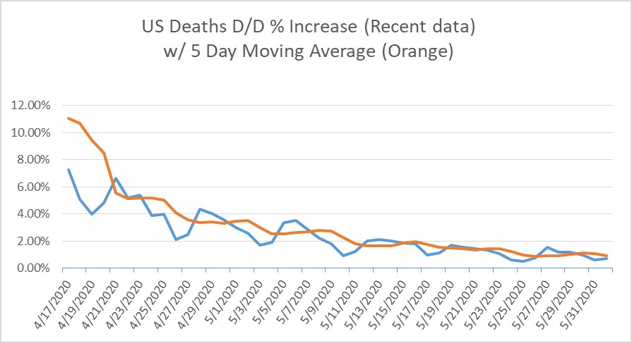 US % COVID-19 Death Inc D-Over-D-Recent Data for 6-01-2020