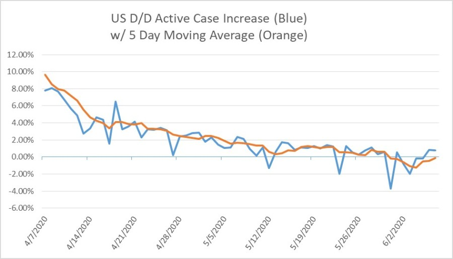 US COVID19 Day Over Day % Increase in Active Cases for 6-07-20