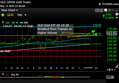 gld-gold-etf-market-timing-chart-2020-05-15-close