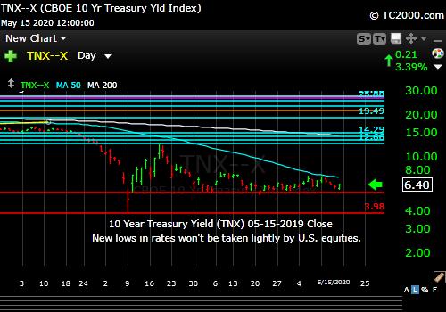 Market timing the US 10 Year Treasury Yield (TNX, TYX, TLT, IEF).