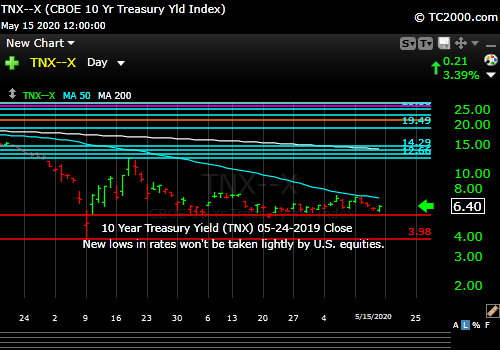 Market timing the US 10 Year Treasury Yield (TNX, TYX, TLT, IEF).