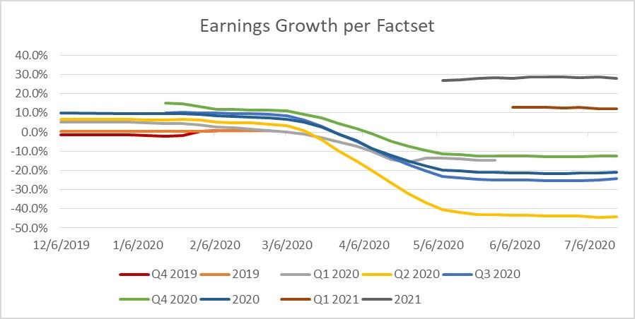 FactSet U.S. Earnings Data for 7-17-20
