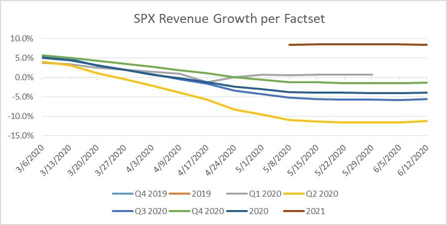 FactSet U.S. Revenue Data Updated to 7-17-20
