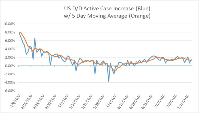 2020-07-18-US COVID19 Day Over Day Increase in Active Case % with 5 Day MAV