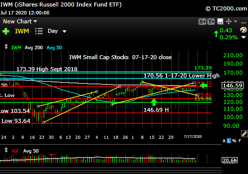 Market timing the U.S Small Cap Index (IWM, RUT).