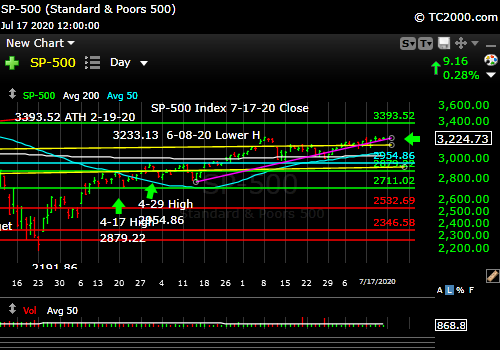 Market timing the SP500 Index (SPY, SPX).