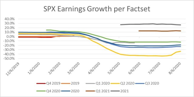 SPX Earnings Growth per Factset as of 8-07-20.