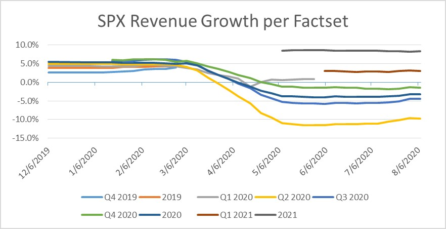 SPX Revenue Growth per Factset as of 8-07-20