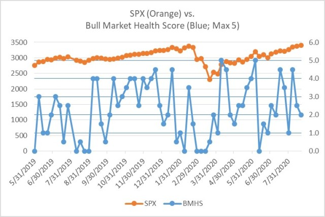 Bull Market Health Score